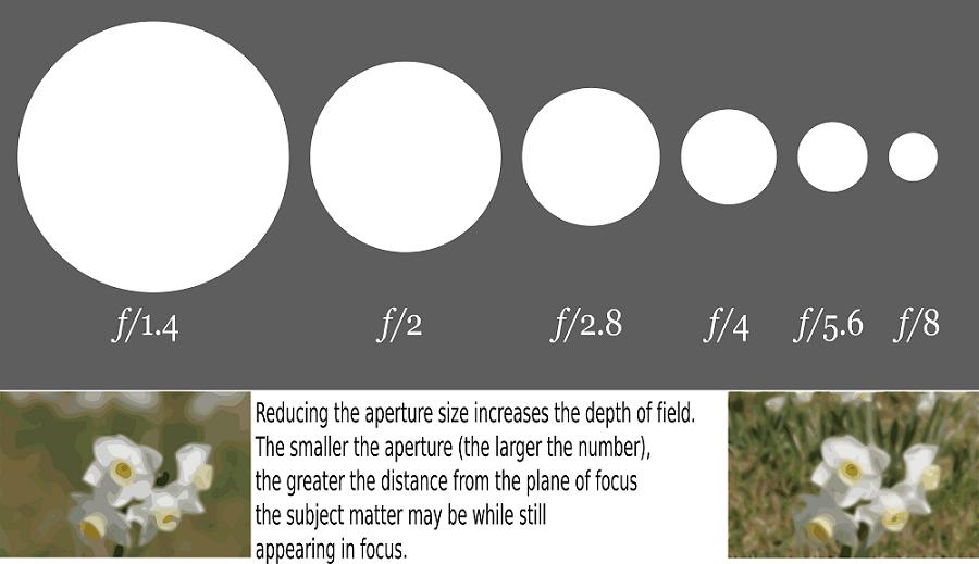 aperture-chart